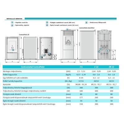 CentroPelet Z6/Z12/Z12R műszaki adatok