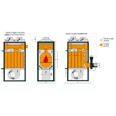 Fabbri meleg levegős kazán működési model