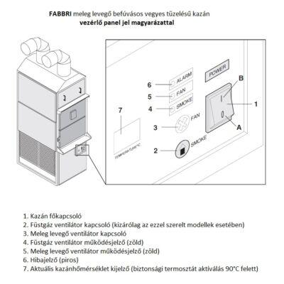 Fabbri meleg levegős kazán  vezérlő panel