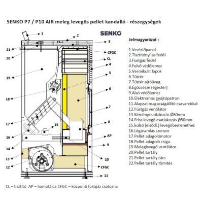 SENKO P 10 AIR - részegységek
